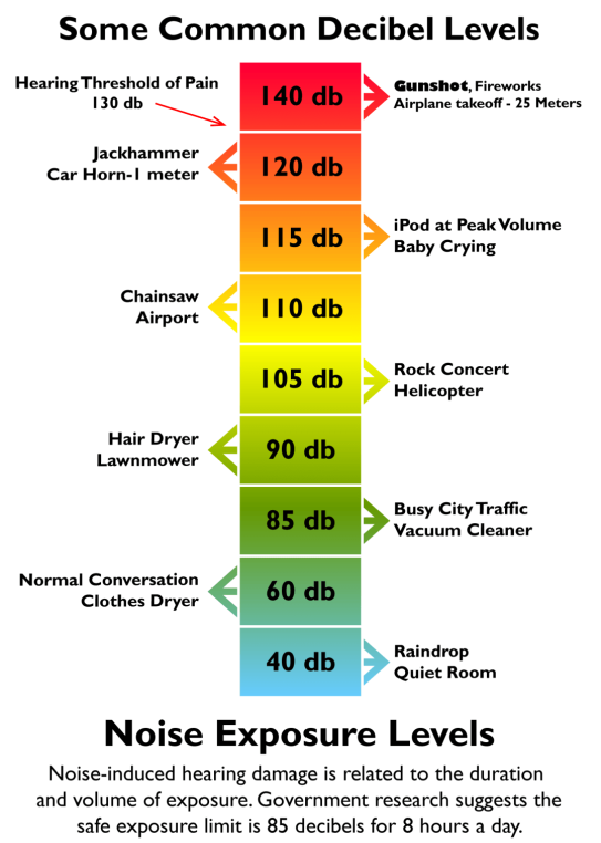 common-decibel-levels-chart